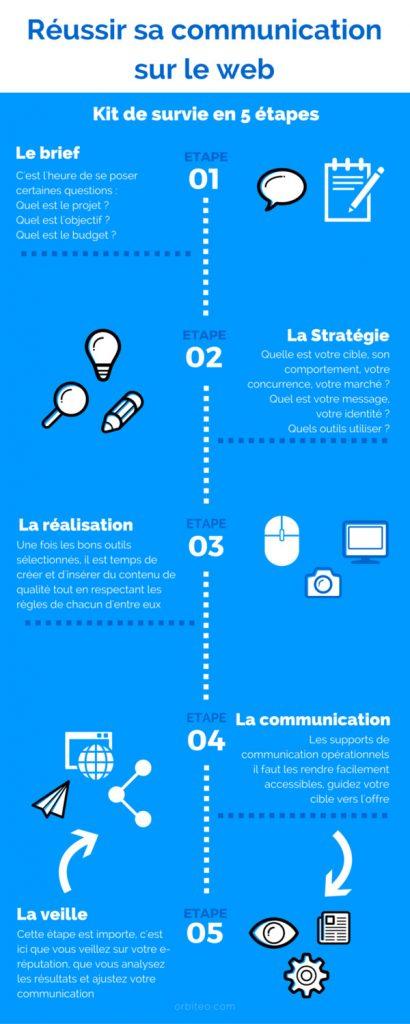 kit-de-survie-communication-web