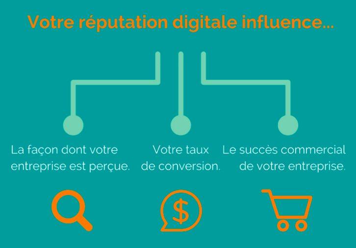 e-reputation influence business web