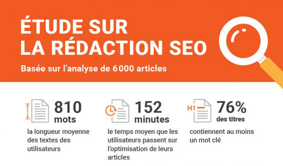 Rédaction SEO