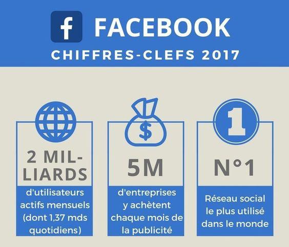 Facebook chiffres clés