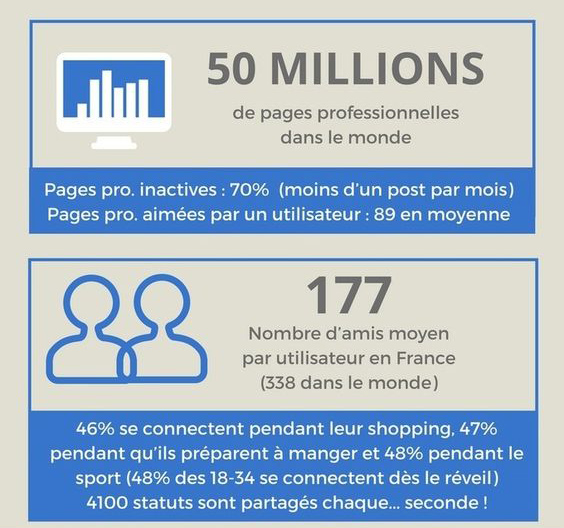 Facebook infographie