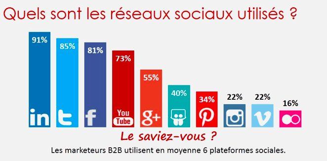 réseaux-socaix-b2b-classement