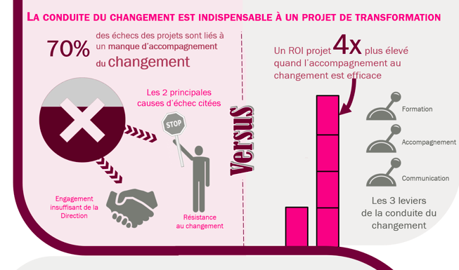 infographie-transformation-digital-acompagnement-changement-siapartners