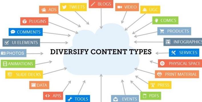Différents types de contenu