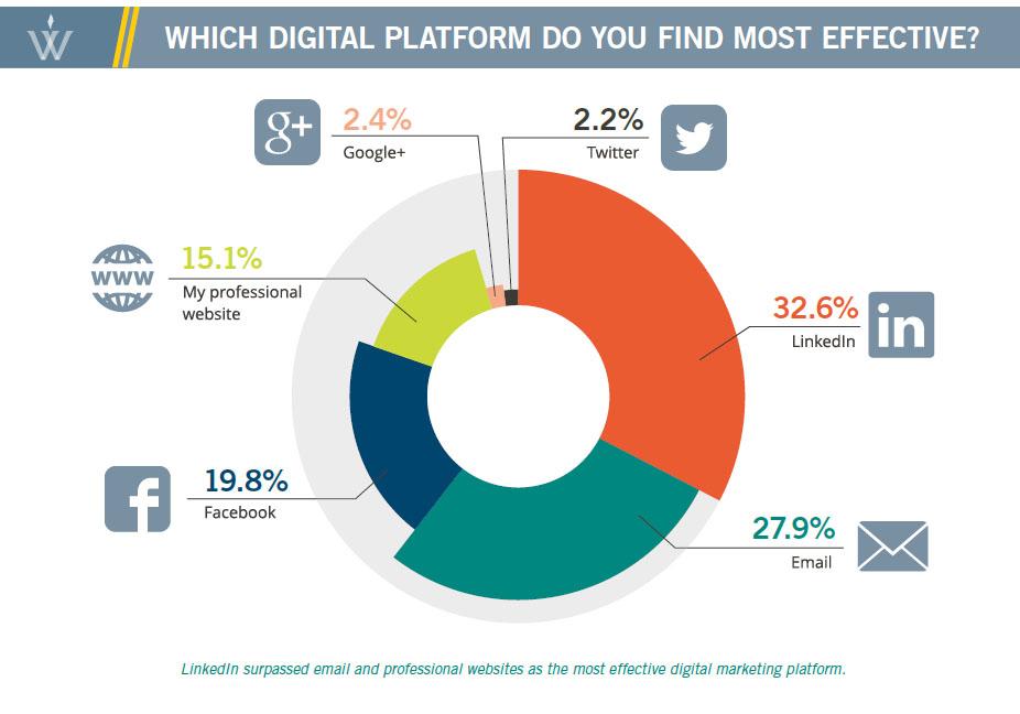 Enquête sur la popularité des réseaux sociaux