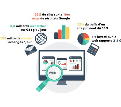 statistiques-marketing-webmarketing
