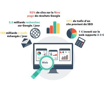 Statistiques en webmarketing