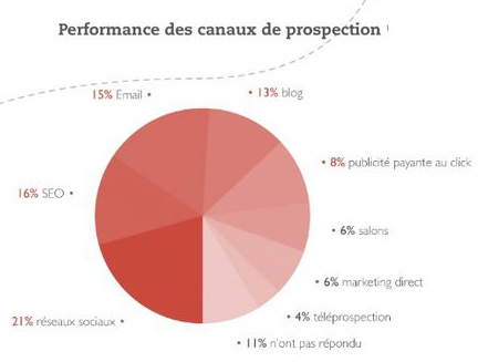 prospection-digitale-canaux-performance