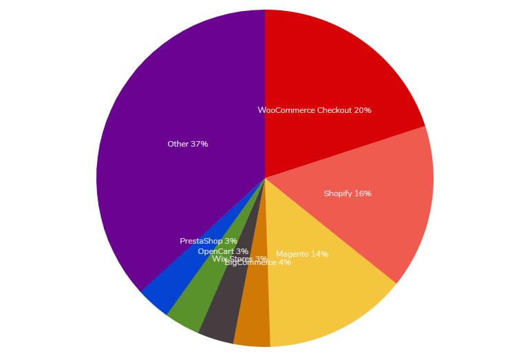 Graphique des parts de marché des CMS e-commerce