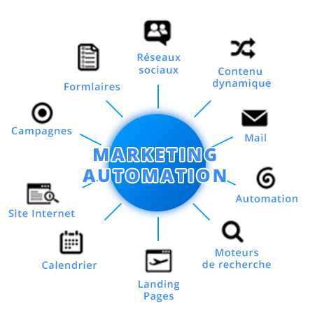 process-market-contenu