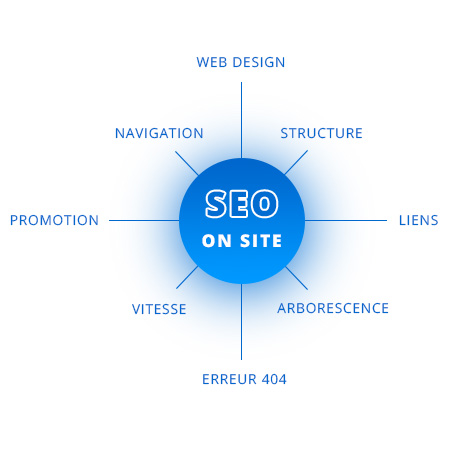seo-on-site